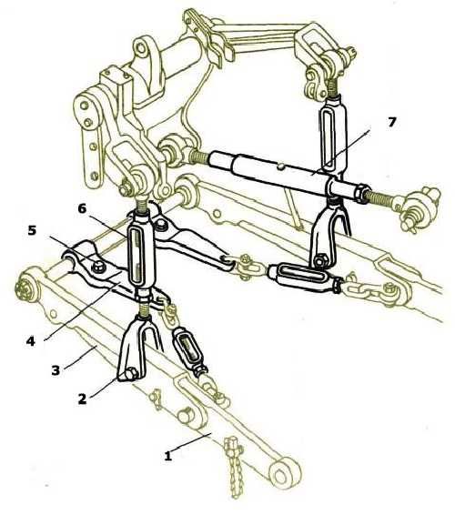 Механизм навески трактора МТЗ